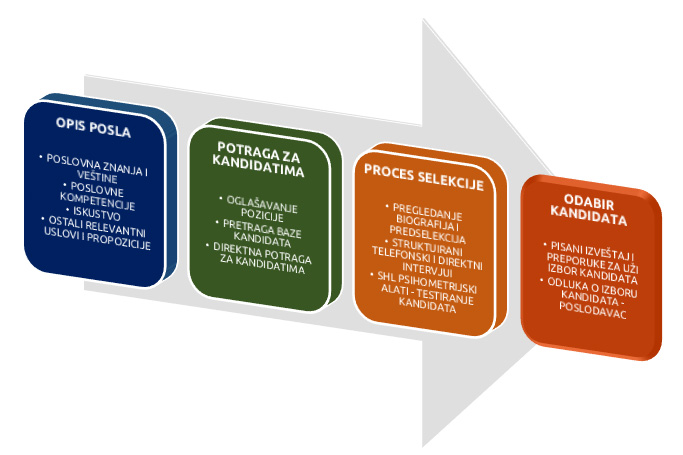 proces-regrutacije-i-selekcije